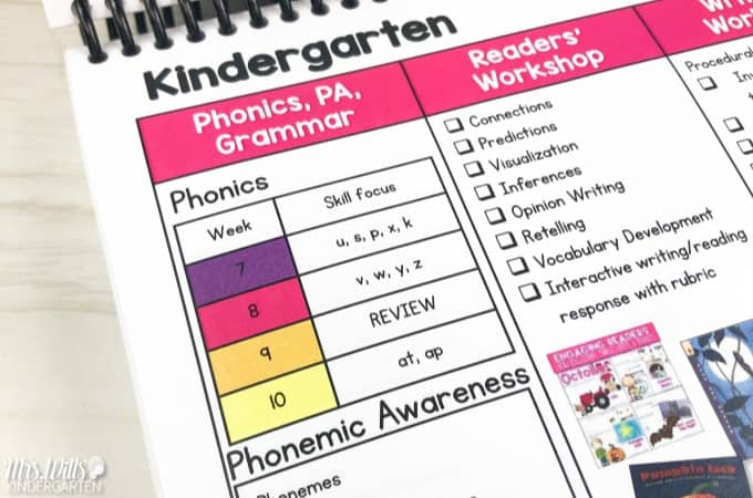 Kindergarten Curriculum Map! Looking to organize your year-long plan for kindergarten and first grade? Here it is! It includes Reading, writing, math, and word study. Plus a ton of FREE resources! #curriculummap